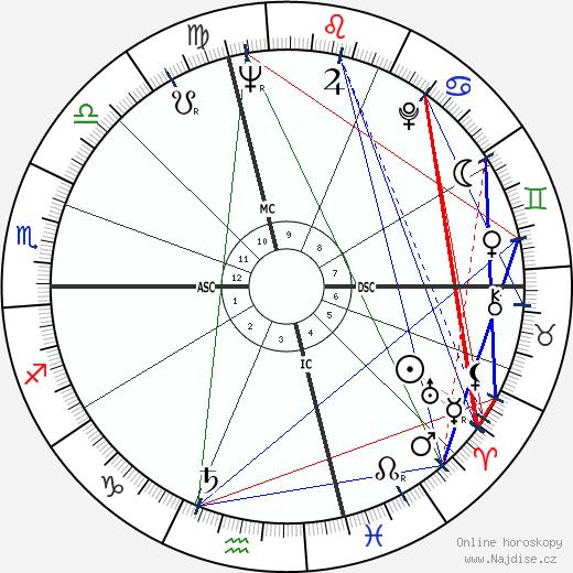 Joel Grey wikipedie wiki 2019, 2020 horoskop