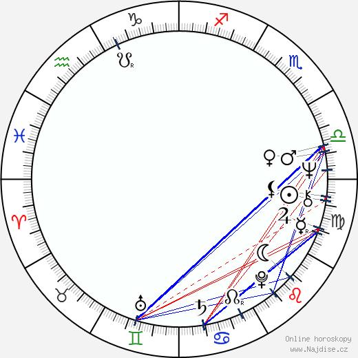 Joey Heatherton wikipedie wiki 2019, 2020 horoskop