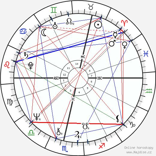 Johan Cruyff wikipedie wiki 2019, 2020 horoskop