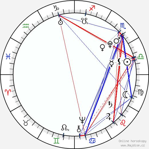 Johan Herman Wessel wikipedie wiki 2018, 2019 horoskop