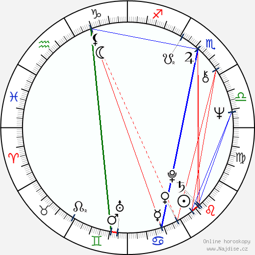 Johan Rabaeus wikipedie wiki 2017, 2018 horoskop