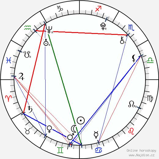 Johana Krtičková wikipedie wiki 2020, 2021 horoskop