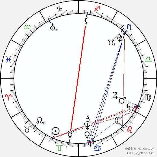 Johann David Wyss wikipedie wiki 2020, 2021 horoskop