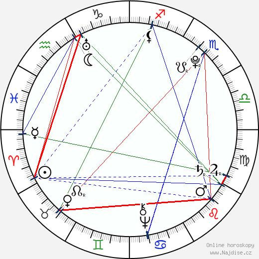 Johann Georg Pupp wikipedie wiki 2020, 2021 horoskop