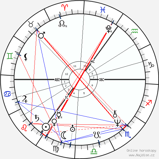 Johann Karl Zahn wikipedie wiki 2017, 2018 horoskop