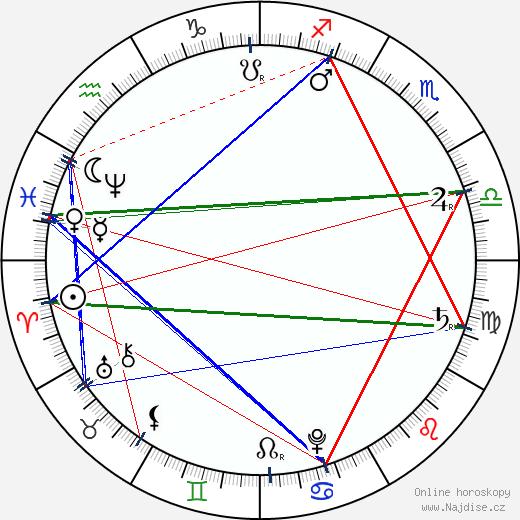 Johann Sebastian Bach wikipedie wiki 2019, 2020 horoskop