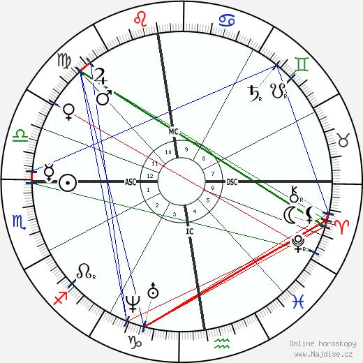 Johann Strauss mladší wikipedie wiki 2019, 2020 horoskop