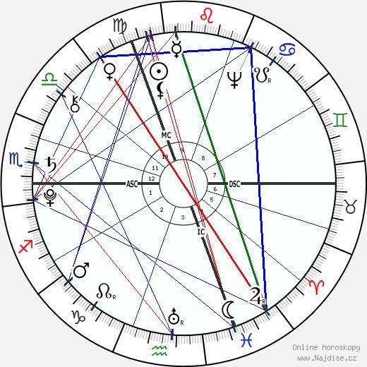 Johann Wolfgang von Goethe wikipedie wiki 2019, 2020 horoskop