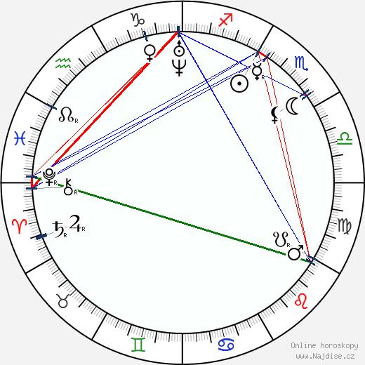 Johanne Louise Heiberg wikipedie wiki 2018, 2019 horoskop