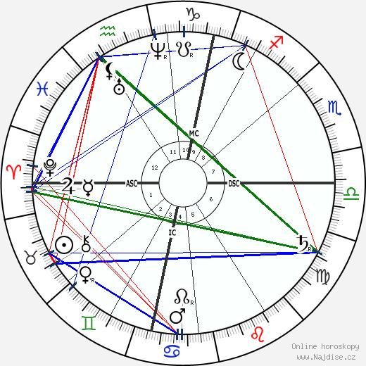 Johannes Brahms wikipedie wiki 2020, 2021 horoskop