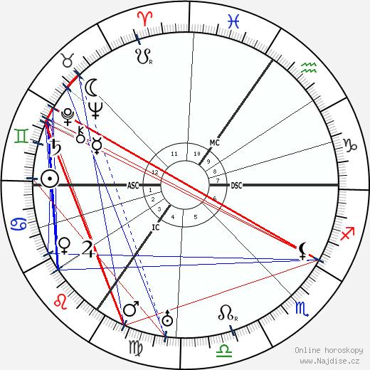Johannes Heinrich Schultz wikipedie wiki 2019, 2020 horoskop