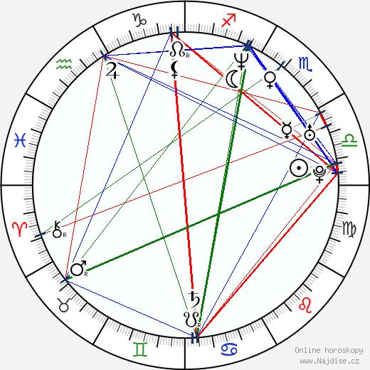 Johannes Kobilke wikipedie wiki 2020, 2021 horoskop
