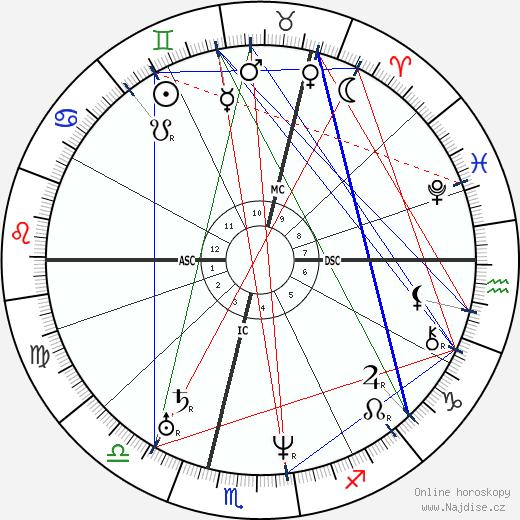 John A. Roebling wikipedie wiki 2020, 2021 horoskop