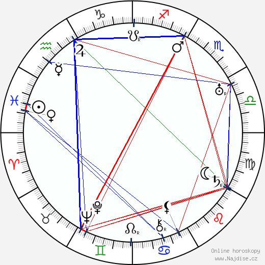 John Aasen wikipedie wiki 2017, 2018 horoskop