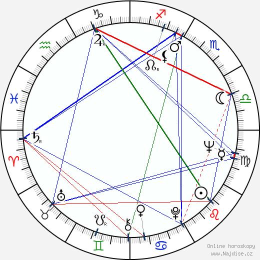 John Abraham wikipedie wiki 2018, 2019 horoskop