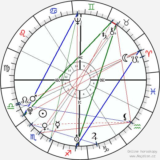 John Adams wikipedie wiki 2020, 2021 horoskop