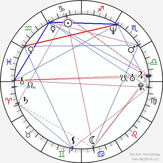 John Ales wikipedie wiki 2019, 2020 horoskop