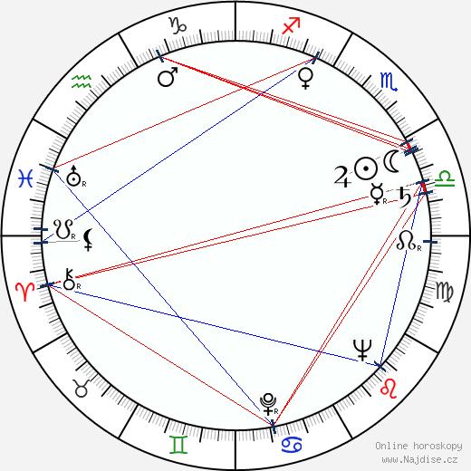 John Anderson wikipedie wiki 2018, 2019 horoskop