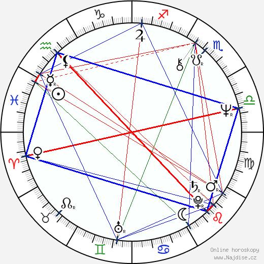 John Ashton wikipedie wiki 2020, 2021 horoskop