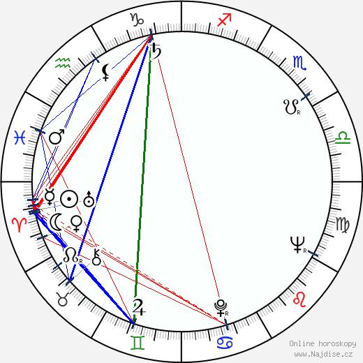 John Astin wikipedie wiki 2019, 2020 horoskop