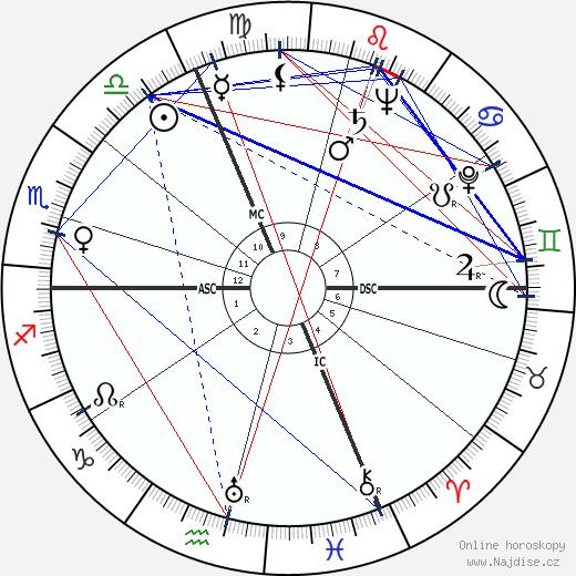 John B. McPherson wikipedie wiki 2017, 2018 horoskop