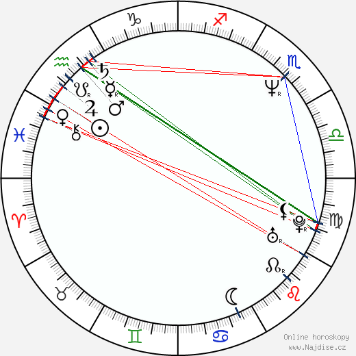 John Balance wikipedie wiki 2020, 2021 horoskop