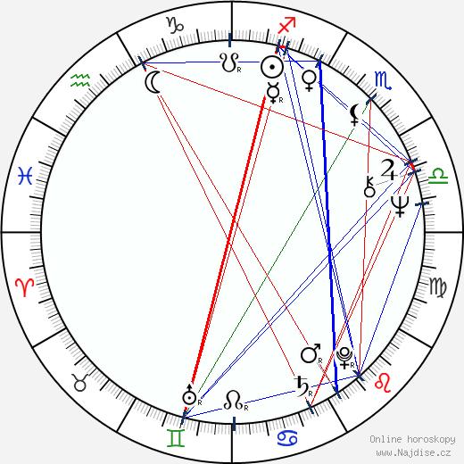 John Banville wikipedie wiki 2018, 2019 horoskop