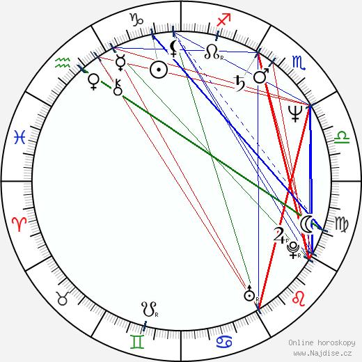 John Bedford Lloyd wikipedie wiki 2019, 2020 horoskop