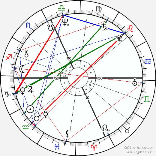 John Belushi wikipedie wiki 2019, 2020 horoskop