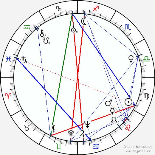 John Betjeman wikipedie wiki 2018, 2019 horoskop