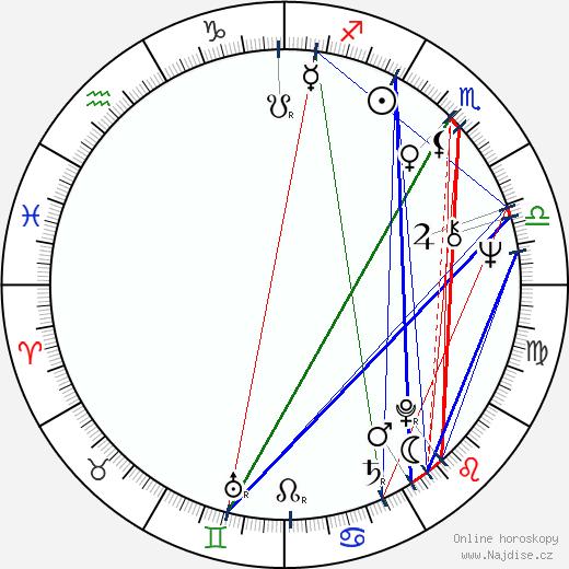 John Bok wikipedie wiki 2019, 2020 horoskop