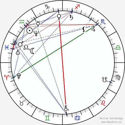 John Boyd Dunlop wikipedie wiki 2019, 2020 horoskop