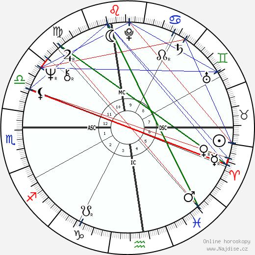 John Brett Cahill wikipedie wiki 2018, 2019 horoskop