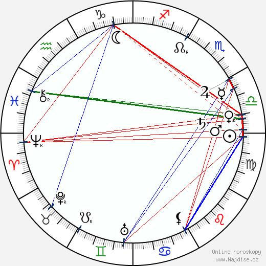 John Bunny wikipedie wiki 2017, 2018 horoskop