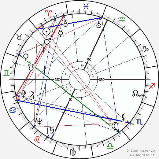 John Burns Kidd wikipedie wiki 2018, 2019 horoskop