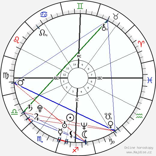 John Caico wikipedie wiki 2018, 2019 horoskop