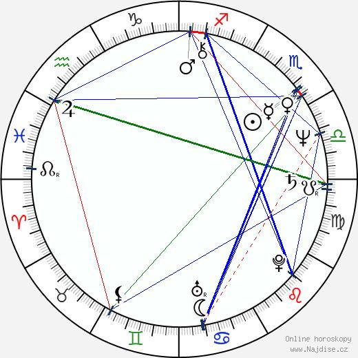 John Candy wikipedie wiki 2018, 2019 horoskop