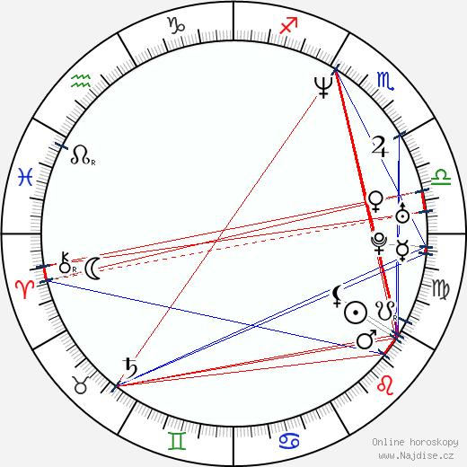 John Carmack wikipedie wiki 2018, 2019 horoskop
