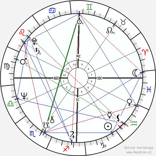 John Carpenter wikipedie wiki 2019, 2020 horoskop