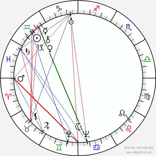 John Carradine wikipedie wiki 2019, 2020 horoskop