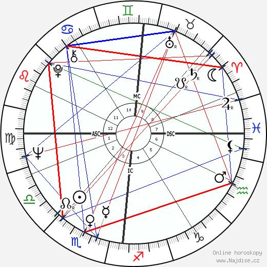 John Cleese wikipedie wiki 2017, 2018 horoskop