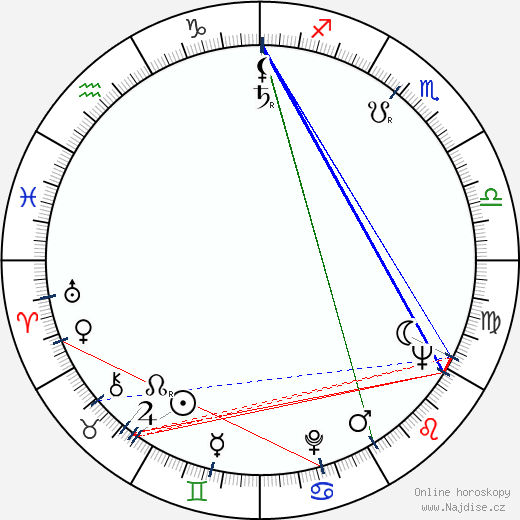 John Conyers wikipedie wiki 2017, 2018 horoskop
