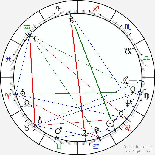 John Coquillon wikipedie wiki 2019, 2020 horoskop
