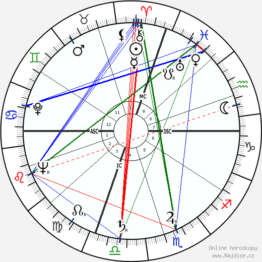 John Cote Dahlinger wikipedie wiki 2019, 2020 horoskop