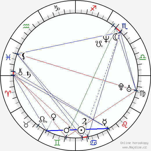 John Cusack wikipedie wiki 2018, 2019 horoskop