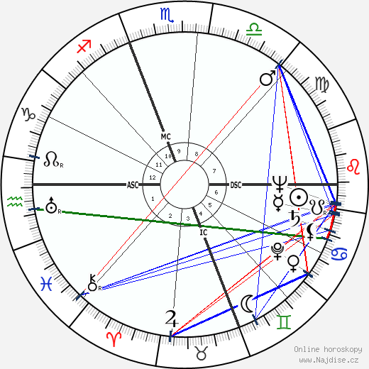 John D. MacDonald wikipedie wiki 2018, 2019 horoskop