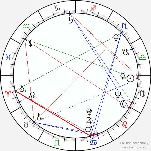 John D. Nichols wikipedie wiki 2019, 2020 horoskop