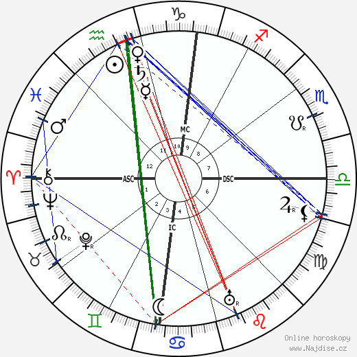 John D. Rockefeller Jr. wikipedie wiki 2019, 2020 horoskop
