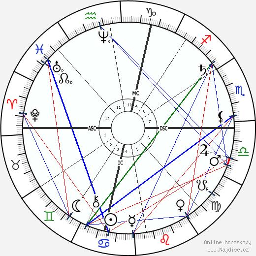 John D. Rockefeller Sr. wikipedie wiki 2019, 2020 horoskop