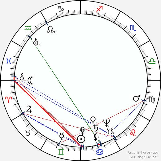 John Daheim wikipedie wiki 2018, 2019 horoskop